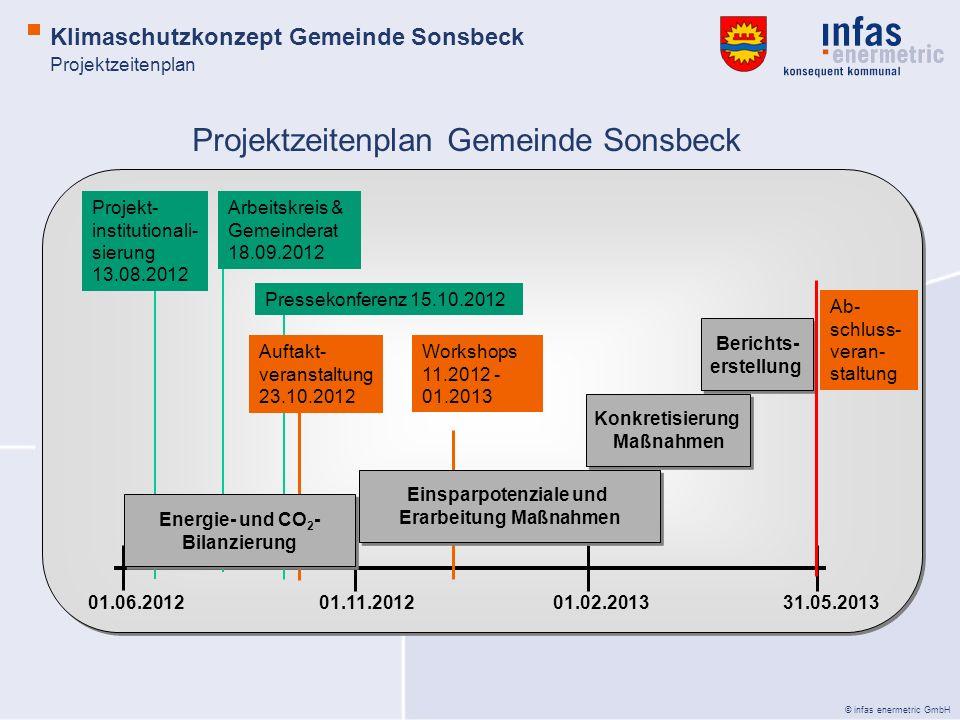 Projektzeitenplan Gemeinde Sonsbeck