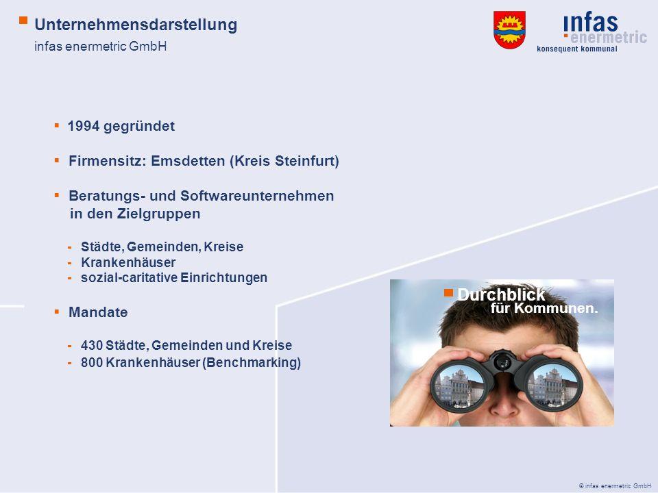 Durchblick Unternehmensdarstellung 1994 gegründet