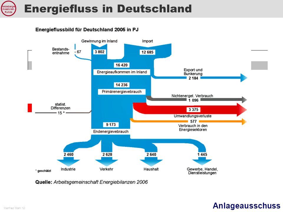 Energiefluss in Deutschland