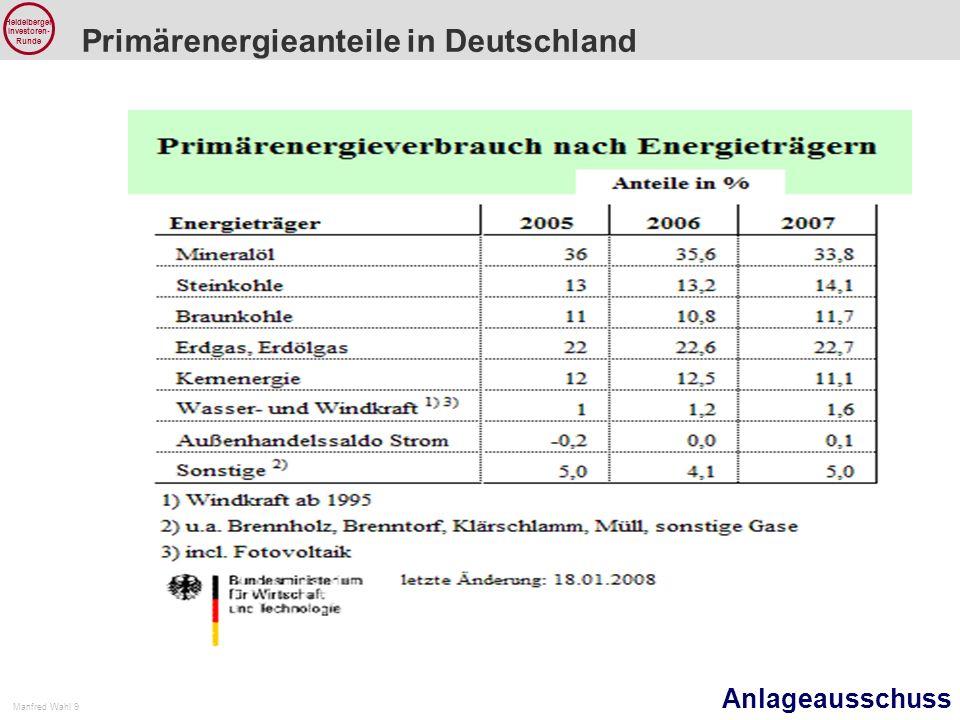 Primärenergieanteile in Deutschland