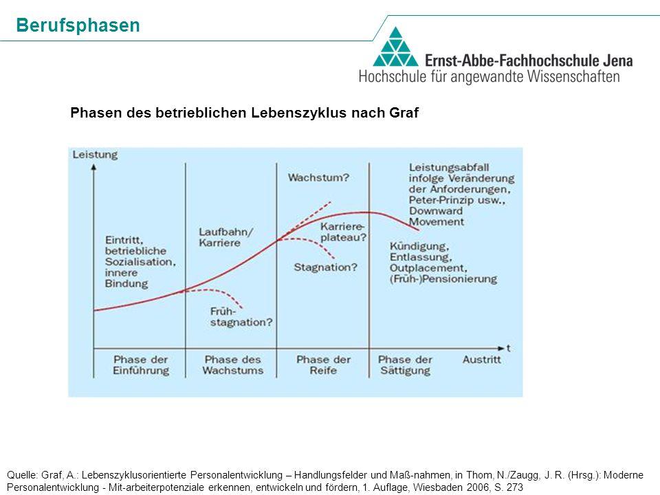 Berufsphasen Phasen des betrieblichen Lebenszyklus nach Graf
