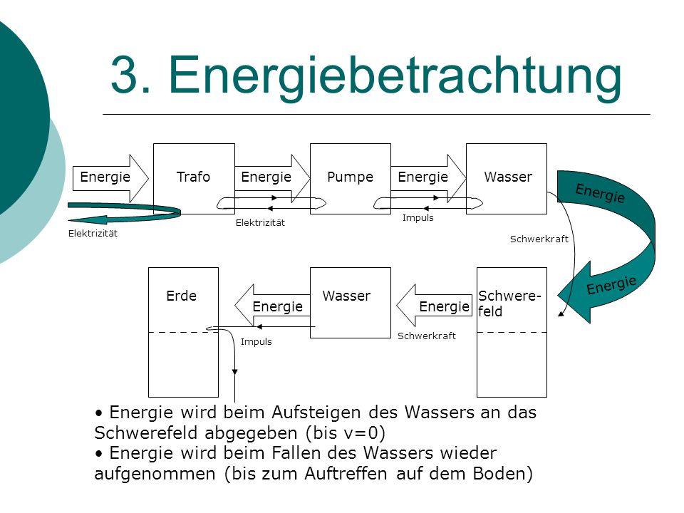 3. Energiebetrachtung Energie. Trafo. Energie. Pumpe. Energie. Wasser. Energie. Impuls. Elektrizität.