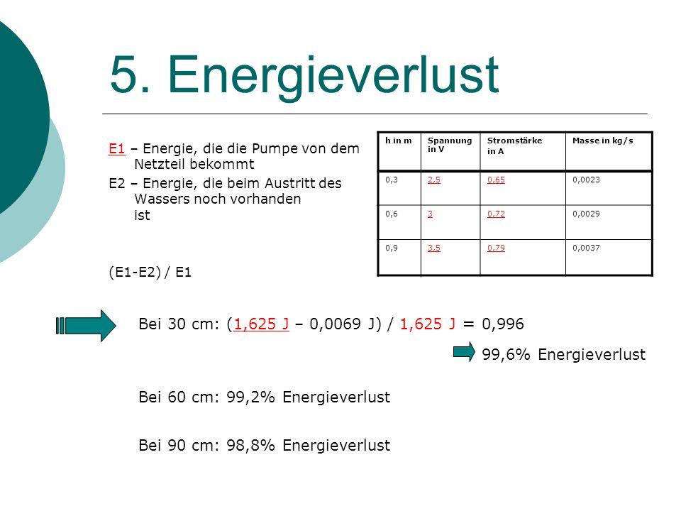5. Energieverlust Bei 30 cm: (1,625 J – 0,0069 J) / 1,625 J = 0,996