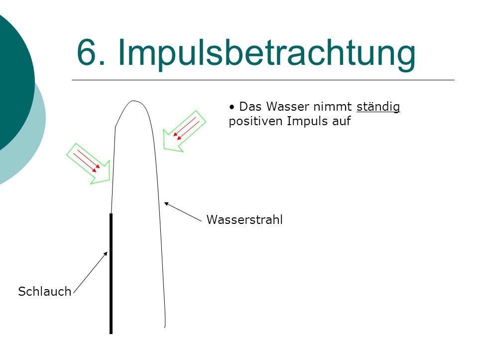 6. Impulsbetrachtung Das Wasser nimmt ständig positiven Impuls auf
