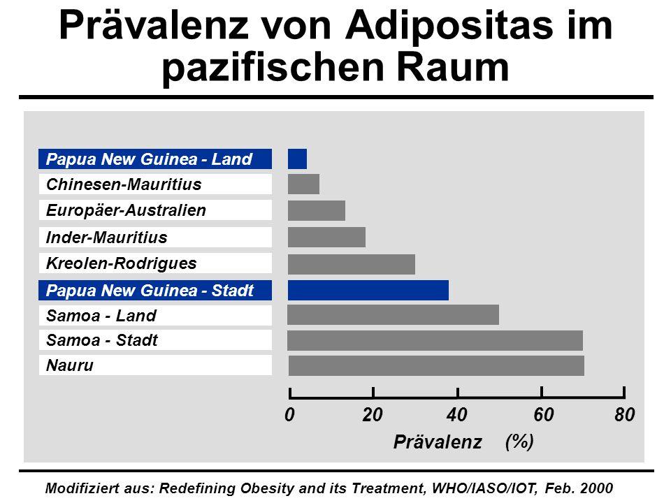 Prävalenz von Adipositas im pazifischen Raum