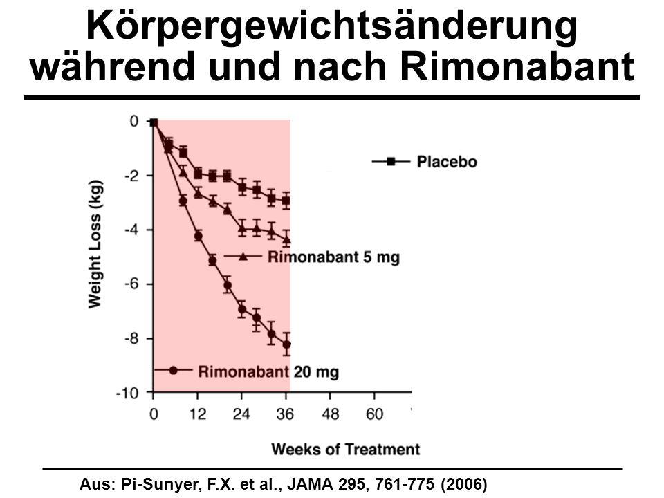 Körpergewichtsänderung während und nach Rimonabant