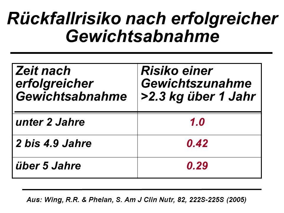 Rückfallrisiko nach erfolgreicher Gewichtsabnahme