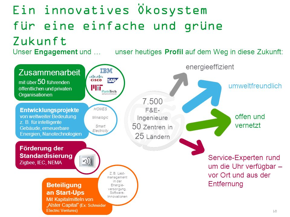 Ein innovatives Ökosystem für eine einfache und grüne Zukunft