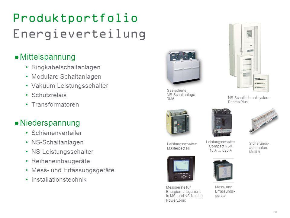 Produktportfolio Energieverteilung