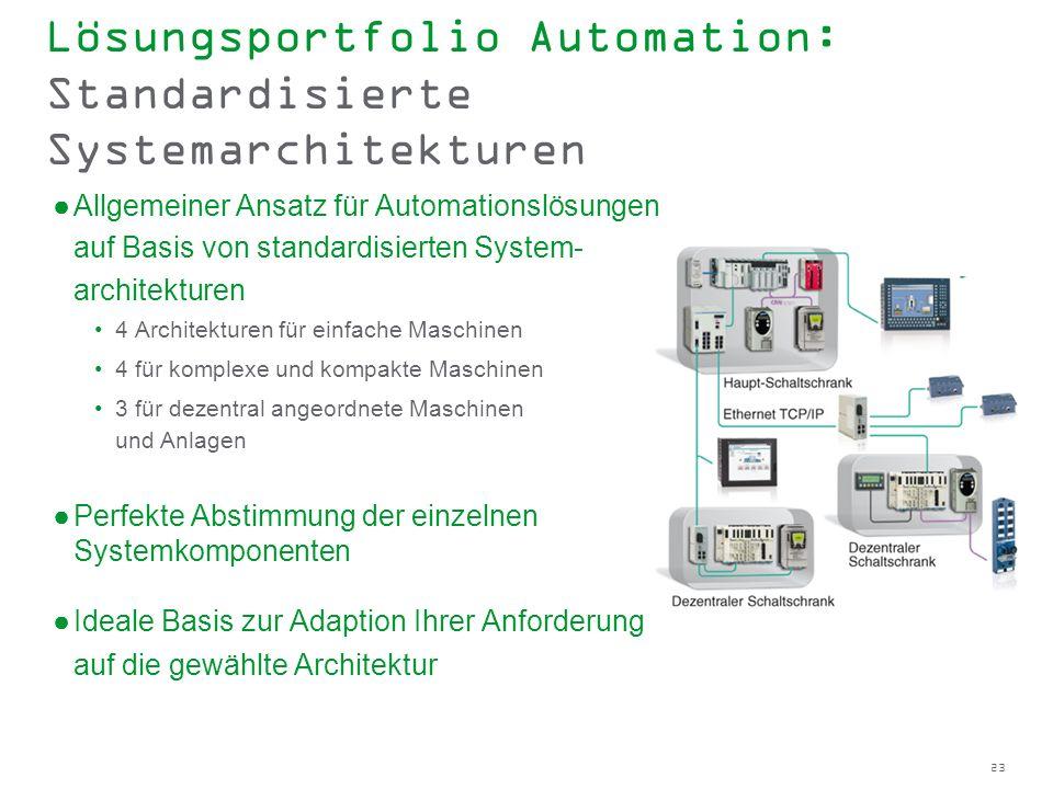 Lösungsportfolio Automation: Standardisierte Systemarchitekturen
