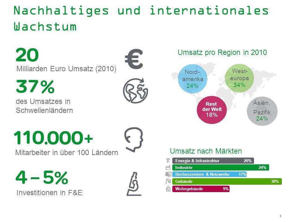 Nachhaltiges und internationales Wachstum