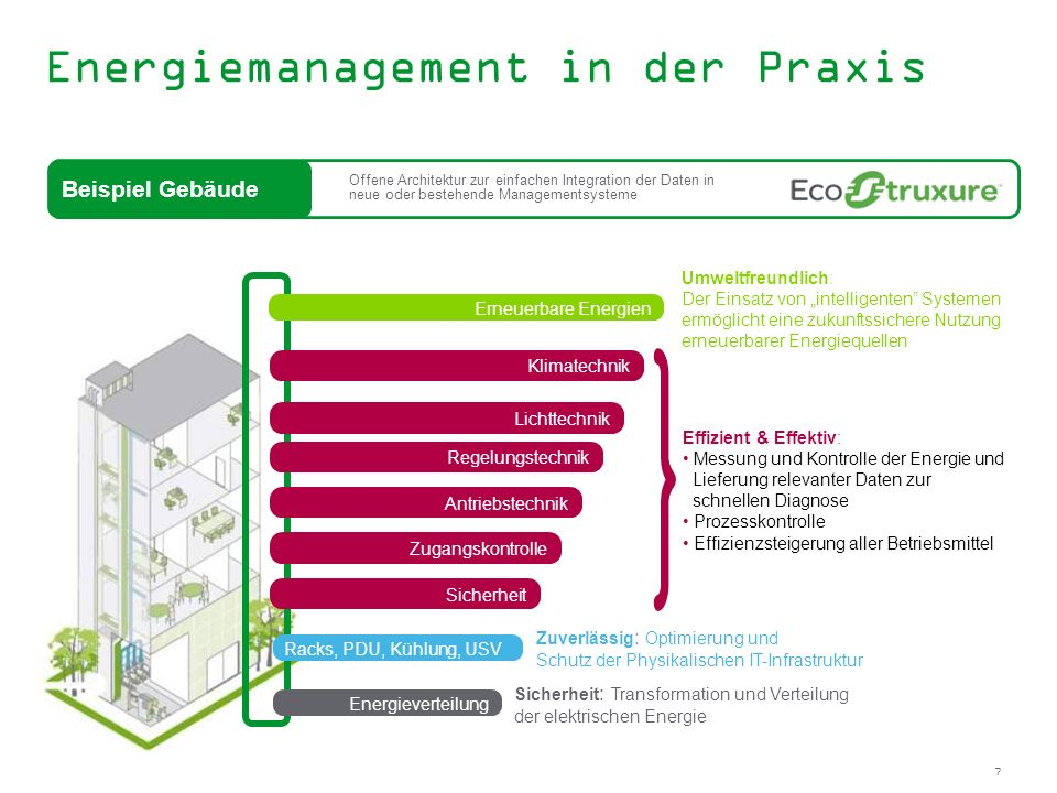 Energiemanagement in der Praxis