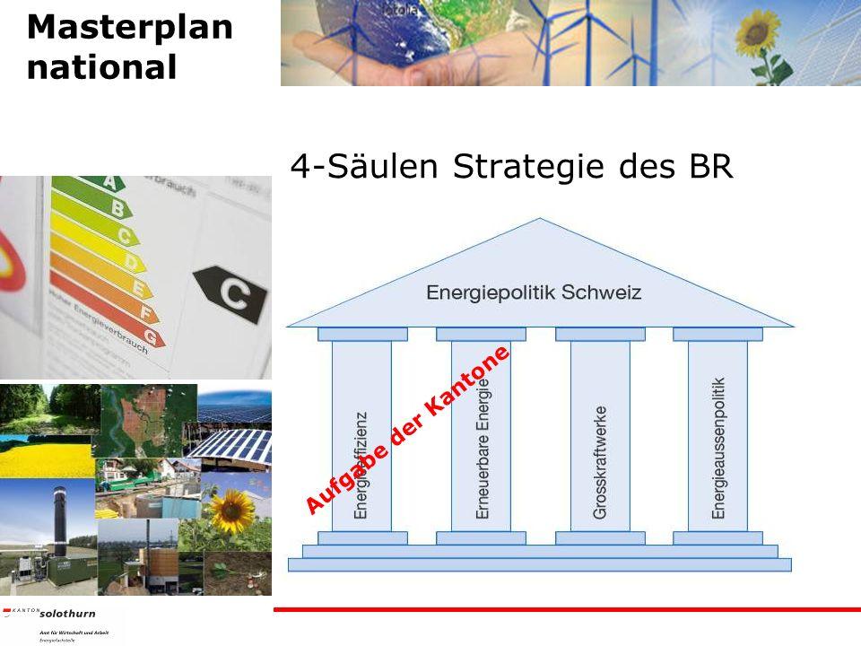 4-Säulen Strategie des BR