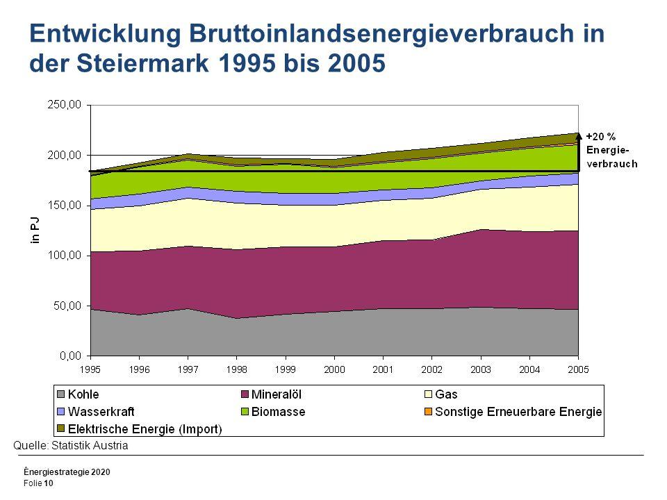 Entwicklung Bruttoinlandsenergieverbrauch in der Steiermark 1995 bis 2005