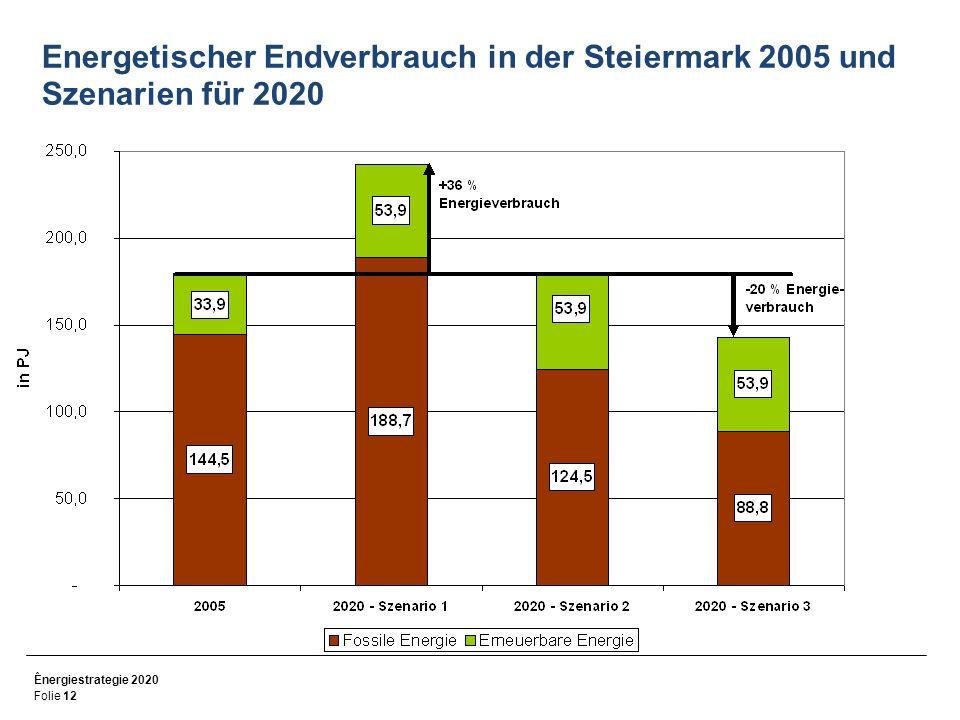 Energetischer Endverbrauch in der Steiermark 2005 und Szenarien für 2020