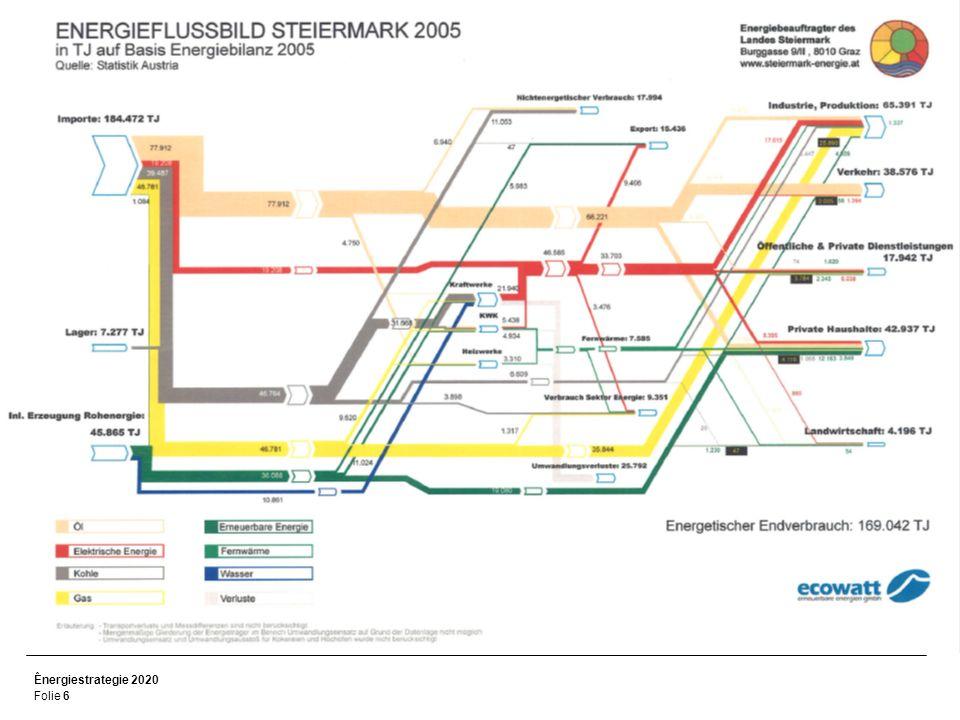 Ênergiestrategie 2020 Folie 6