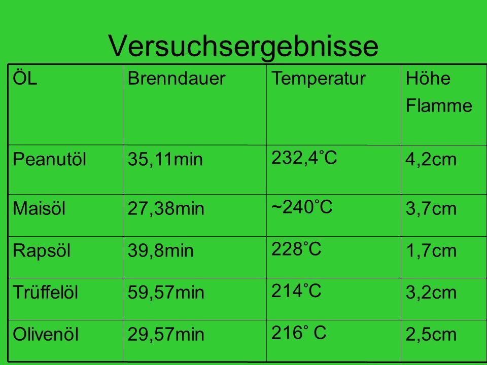Versuchsergebnisse 2,5cm 216° C 29,57min Olivenöl 3,2cm 214°C 59,57min