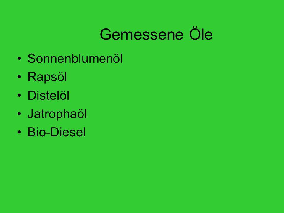 Gemessene Öle Sonnenblumenöl Rapsöl Distelöl Jatrophaöl Bio-Diesel