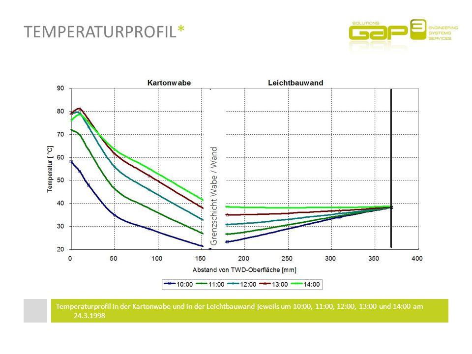 Temperaturprofil* Temperaturprofil in der Kartonwabe und in der Leichtbauwand jeweils um 10:00, 11:00, 12:00, 13:00 und 14:00 am 24.3.1998.