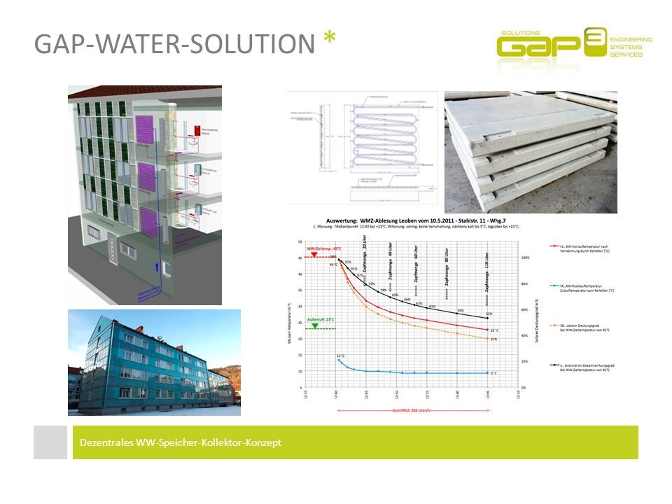 gap-Water-Solution * Dezentrales WW-Speicher-Kollektor-Konzept