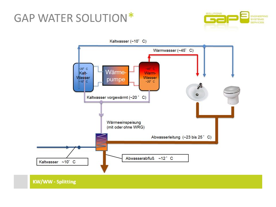 Gap Water Solution* KW/WW - Splitting