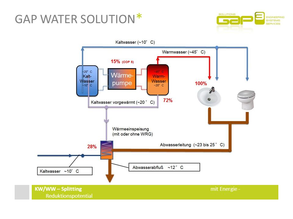 Gap Water Solution* KW/WW – Splitting mit Energie - Reduktionspotential