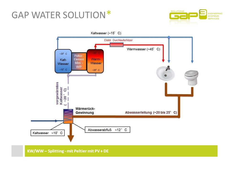 Gap Water Solution* KW/WW – Splitting - mit Peltier mit PV + DE