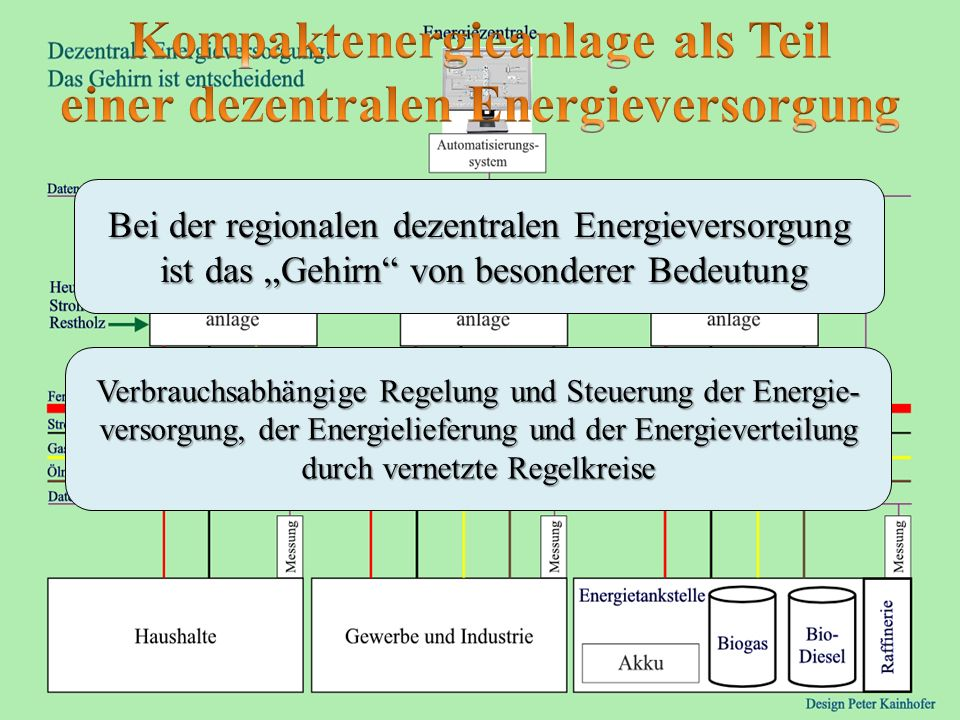 Kompaktenergieanlage als Teil einer dezentralen Energieversorgung