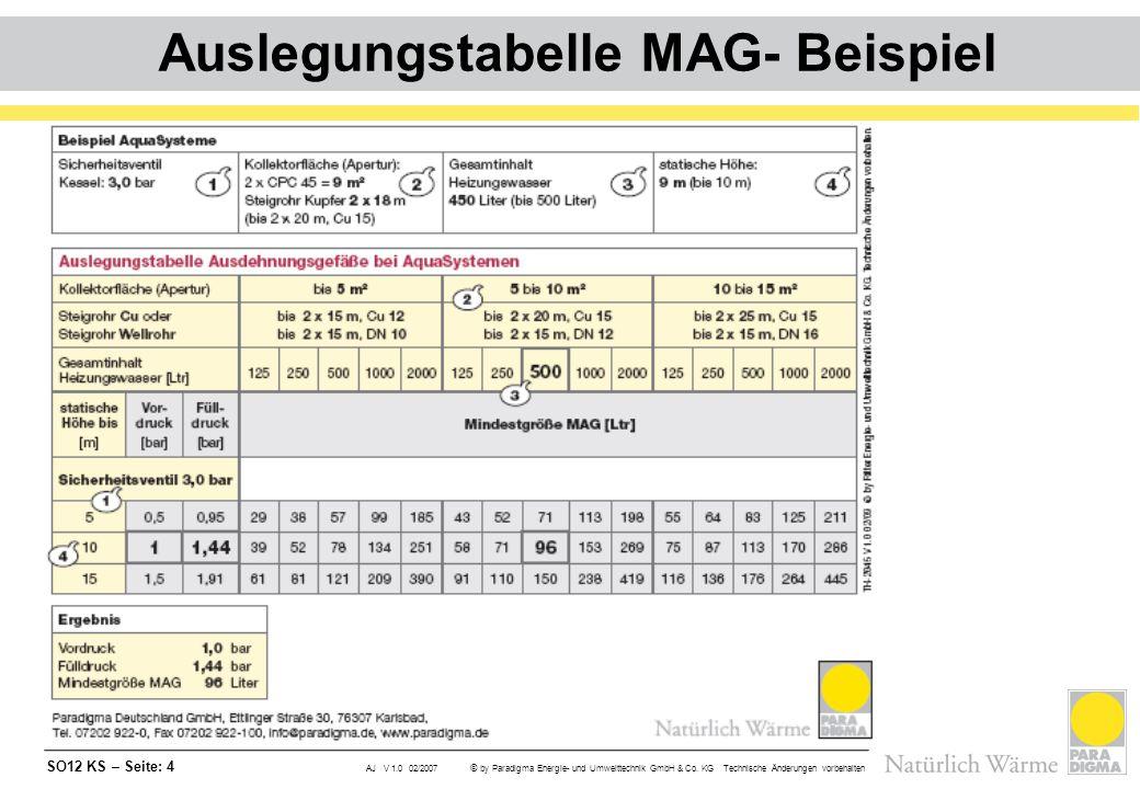 Auslegungstabelle MAG- Beispiel