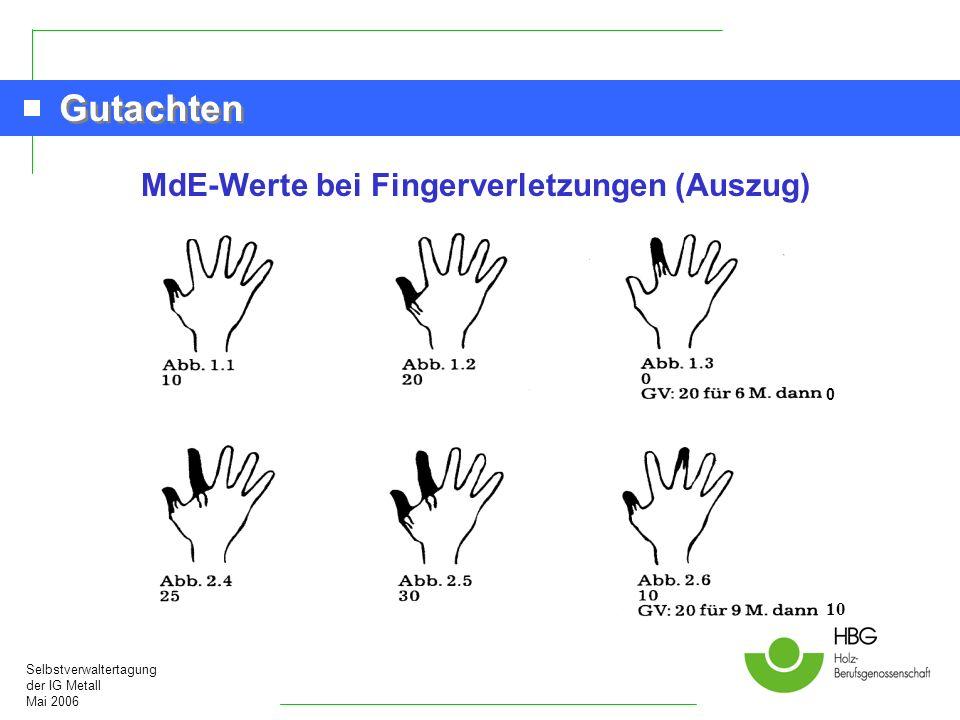MdE-Werte bei Fingerverletzungen (Auszug)