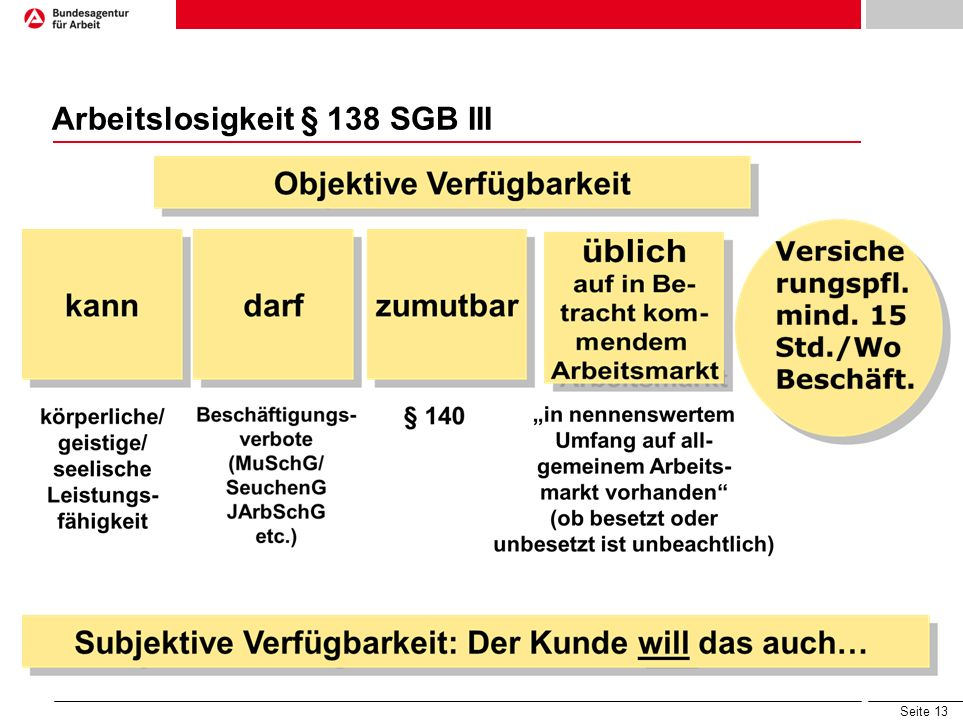 Arbeitslosigkeit § 138 SGB III