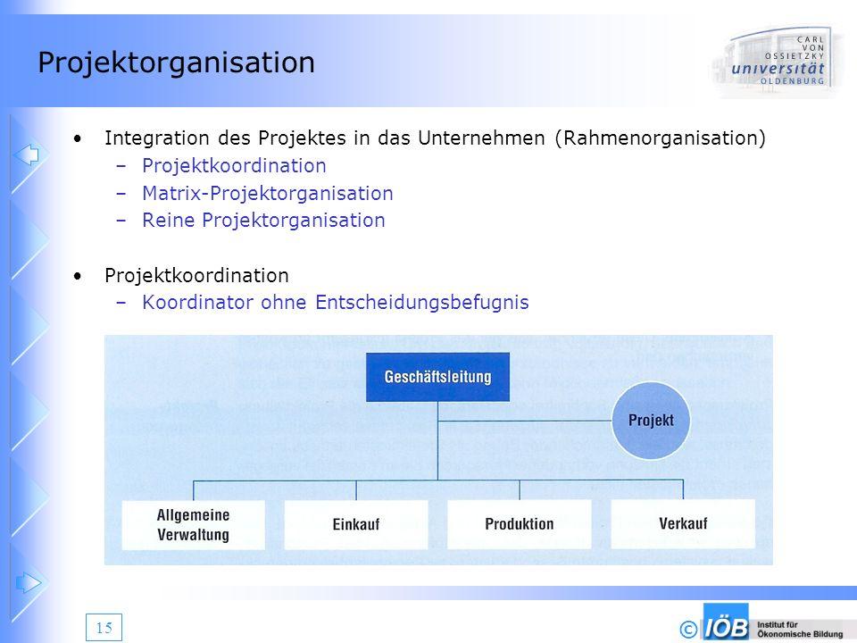 Projektorganisation Integration des Projektes in das Unternehmen (Rahmenorganisation) Projektkoordination.