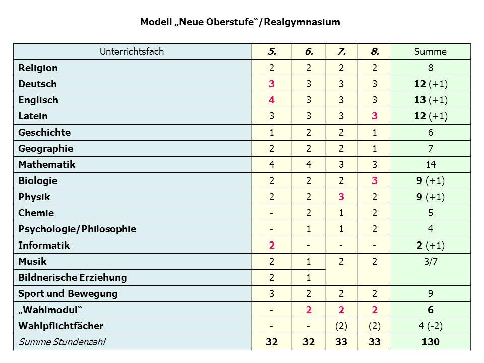 "Modell ""Neue Oberstufe /Realgymnasium"