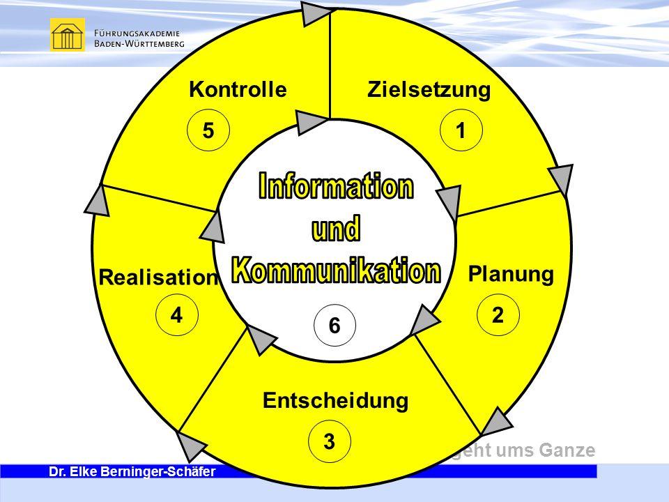 Information und Kommunikation Kontrolle Zielsetzung 5 1 Realisation