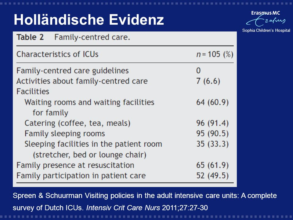 Holländische Evidenz Spreen & Schuurman Visiting policies in the adult intensive care units: A complete.