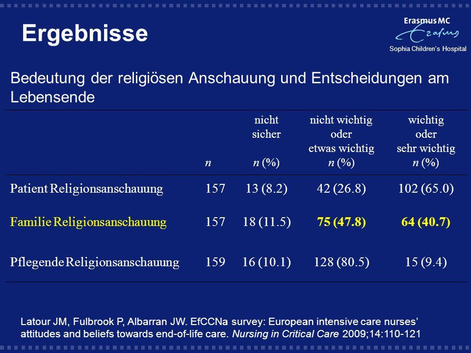 Ergebnisse Bedeutung der religiösen Anschauung und Entscheidungen am