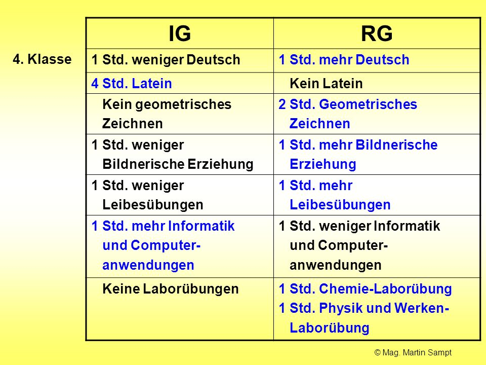 IG RG 1 Std. weniger Deutsch 1 Std. mehr Deutsch 4 Std. Latein