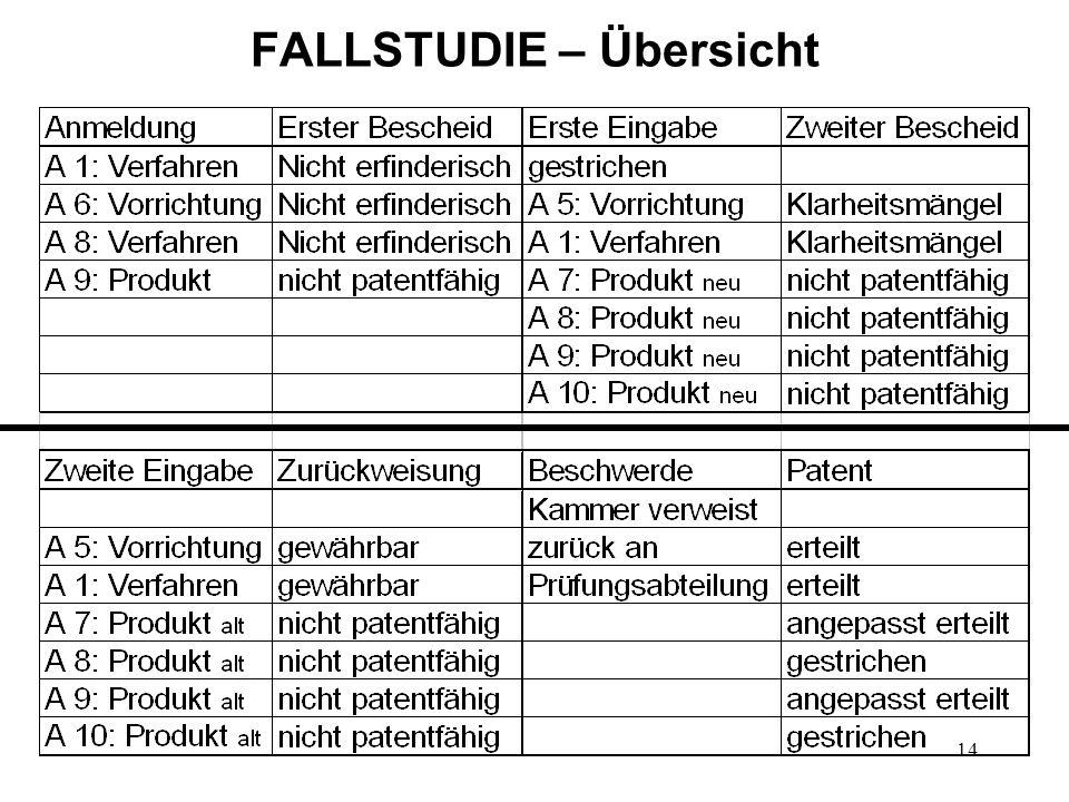 FALLSTUDIE – Übersicht