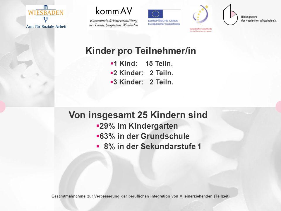Kinder pro Teilnehmer/in Von insgesamt 25 Kindern sind