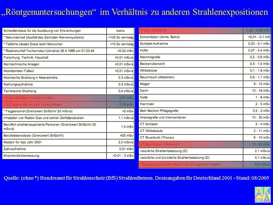 """""""Röntgenuntersuchungen im Verhältnis zu anderen Strahlenexpositionen"""