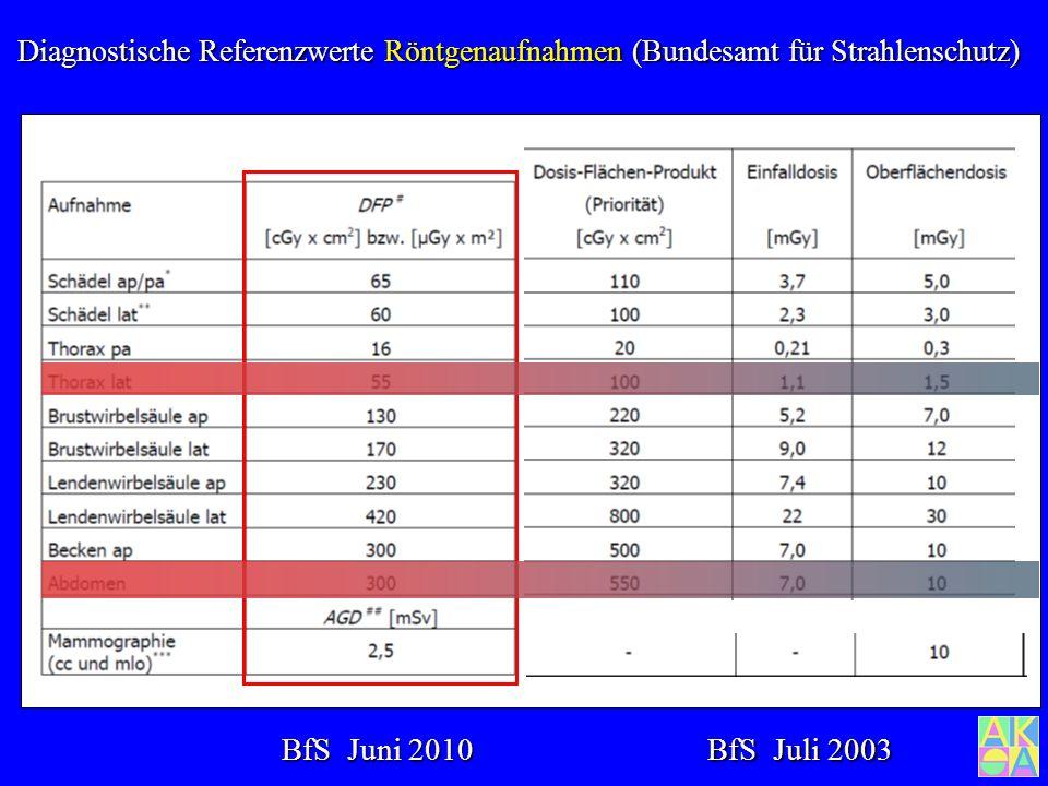 Diagnostische Referenzwerte Röntgenaufnahmen (Bundesamt für Strahlenschutz)