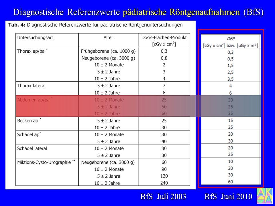 Diagnostische Referenzwerte pädiatrische Röntgenaufnahmen (BfS)
