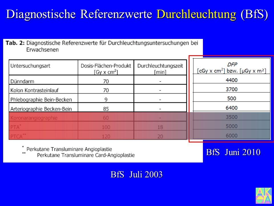 Diagnostische Referenzwerte Durchleuchtung (BfS)