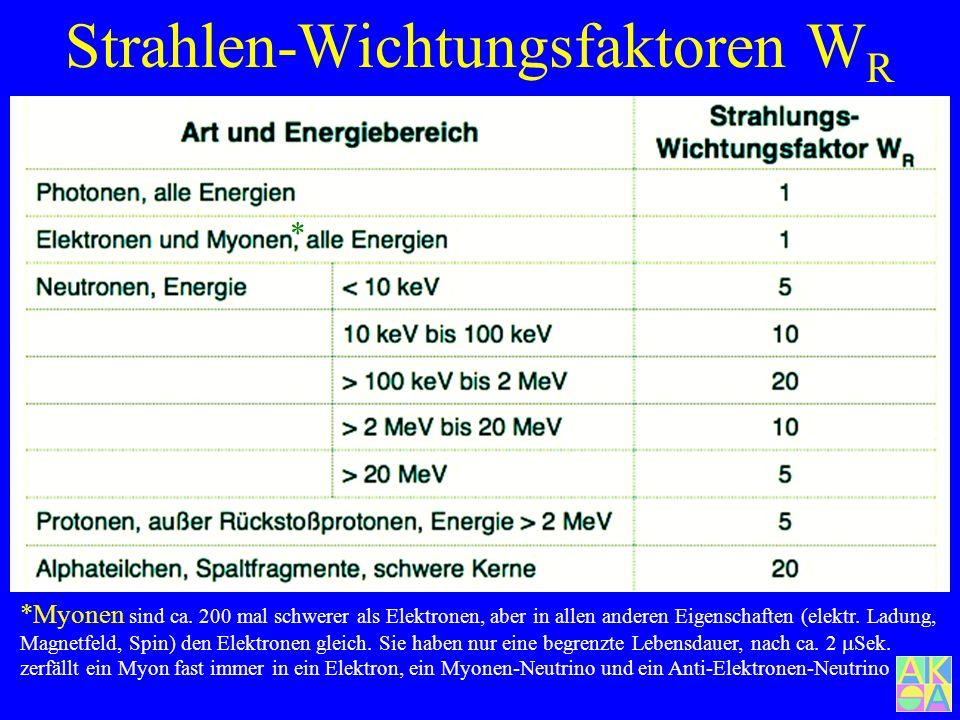 Strahlen-Wichtungsfaktoren WR