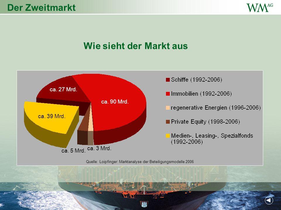 Der Zweitmarkt Wie sieht der Markt aus ca. 27 Mrd. ca. 90 Mrd.