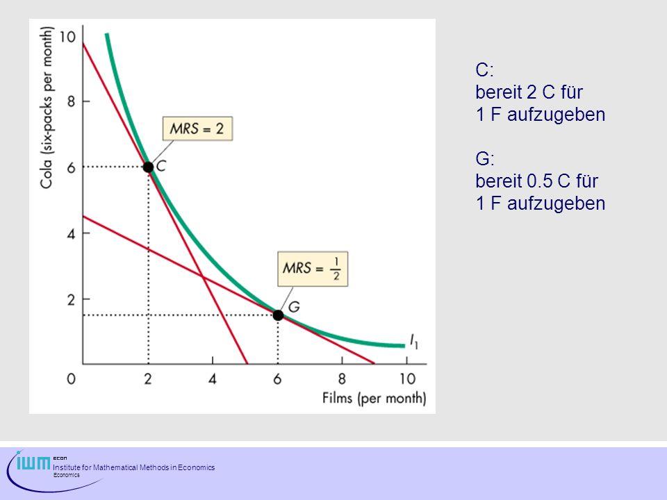 C: bereit 2 C für 1 F aufzugeben G: bereit 0.5 C für