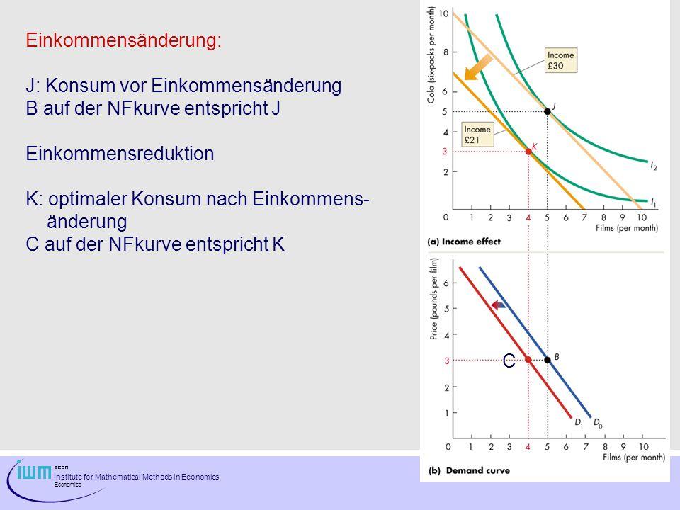 Einkommensänderung: J: Konsum vor Einkommensänderung. B auf der NFkurve entspricht J. Einkommensreduktion.