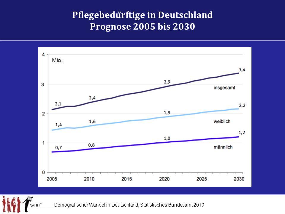 Pflegebedürftige in Deutschland Prognose 2005 bis 2030