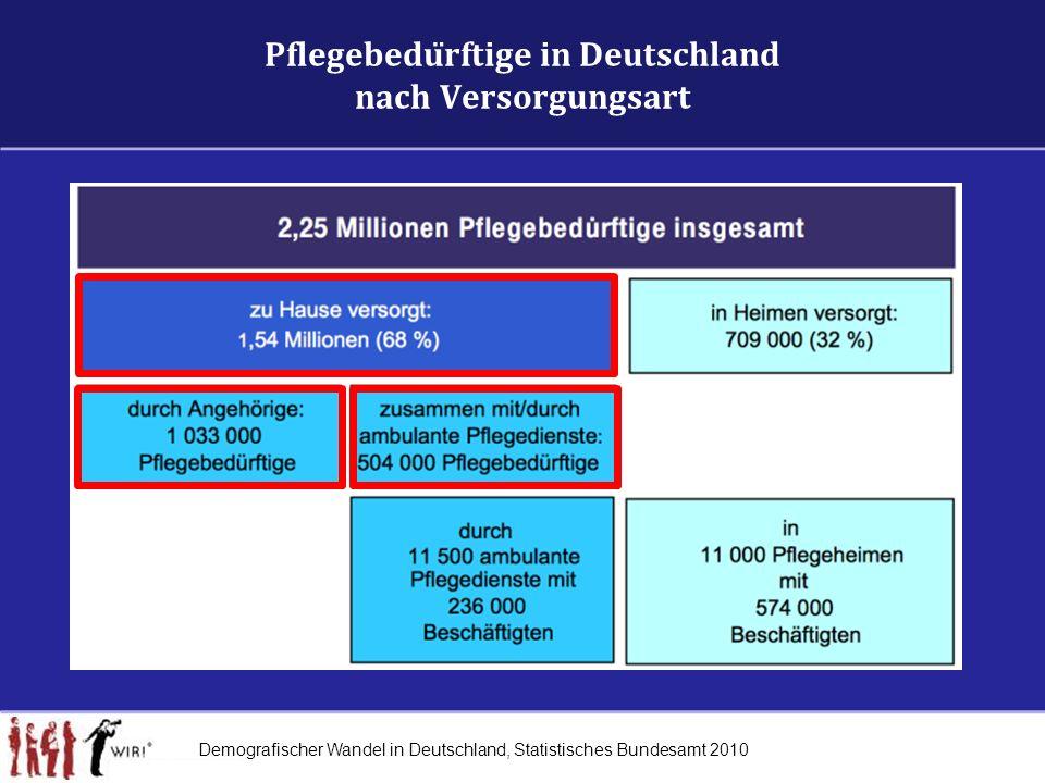 Pflegebedürftige in Deutschland nach Versorgungsart