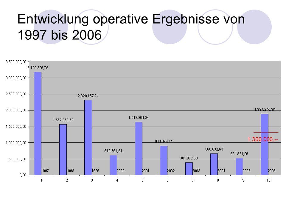 Entwicklung operative Ergebnisse von 1997 bis 2006